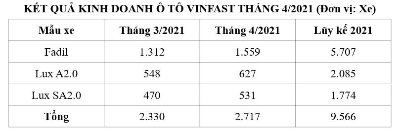 doanh số tháng 4/2021 của VinFast